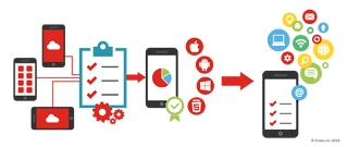 mobile application testing services
