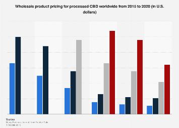 CBD oil partner